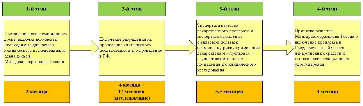 этические нормы в сфере продвижения рецептурных препаратов.-хв4